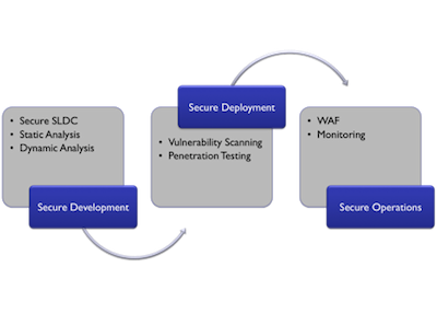 The Web Application Security Lifecycle