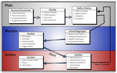 CSM Process Map