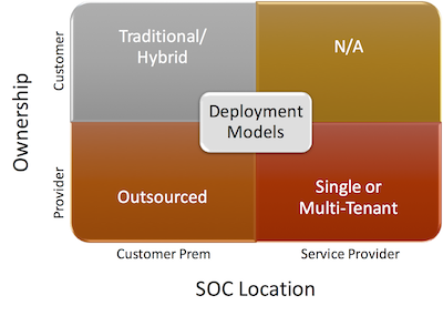 MSM Deployment models