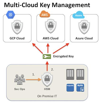 Multi-Cloud HSM