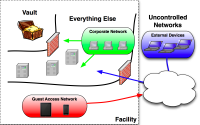 3 use models for network access