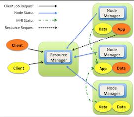 NoSQL Cluster