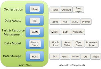 NoSQL Stack