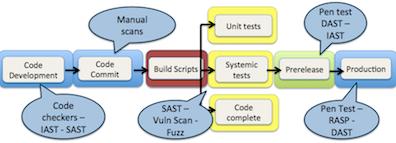 Security Integration