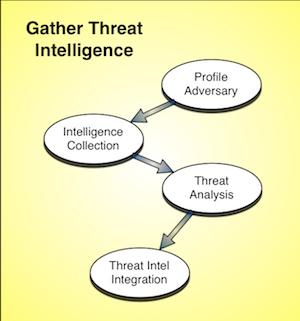 External Threat Intel Process