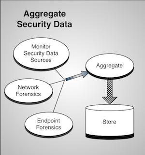 Internal Data Collection