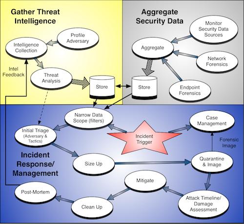 TI+IR Process Map
