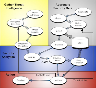 TISM Process Map